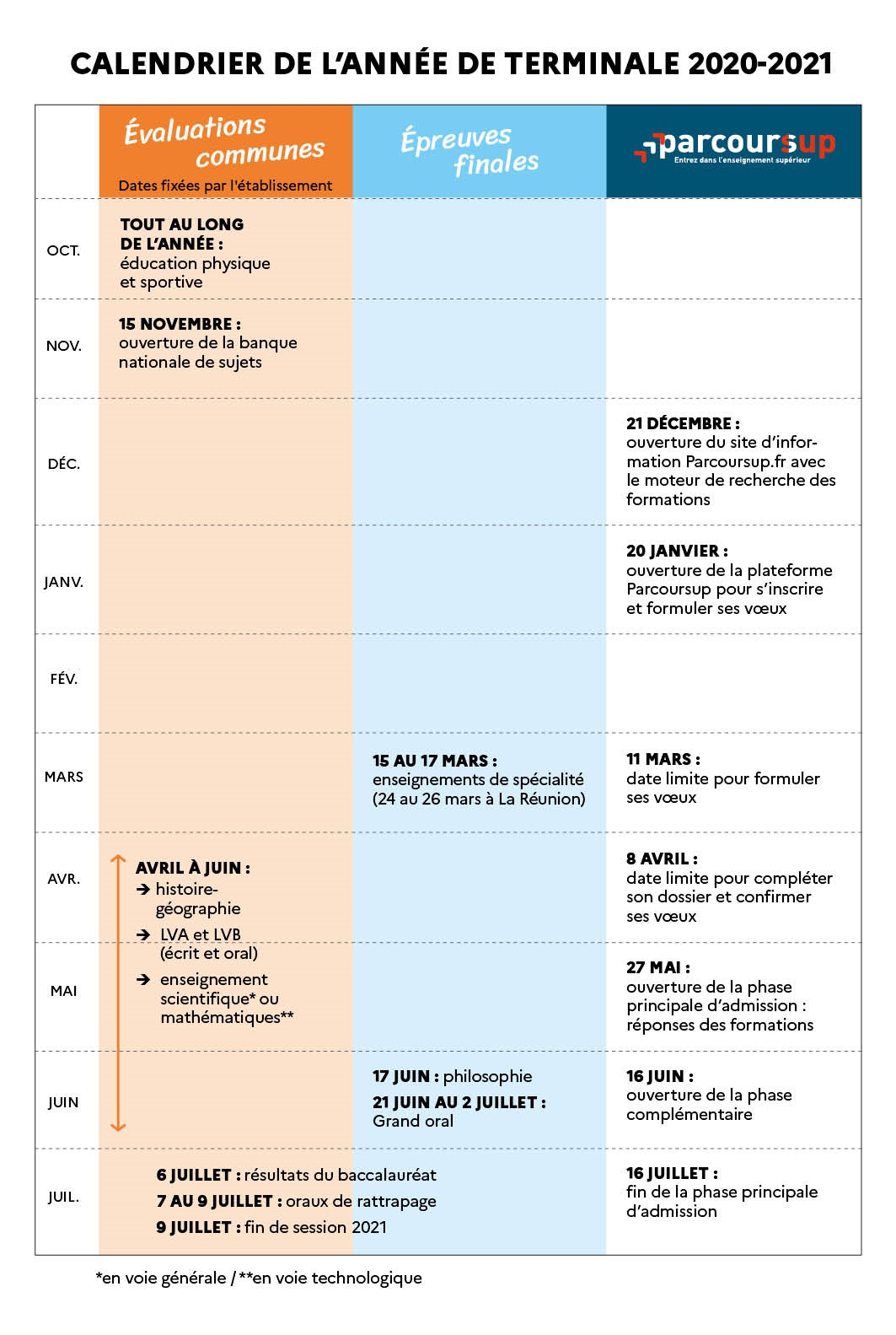 Calendrier Bac Es 2021 CIO Montluçon – Quand je passe le Bac : calendrier 2021